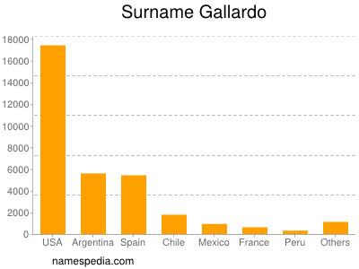 Surname Gallardo