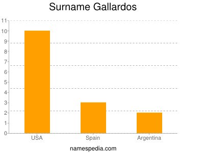 Surname Gallardos