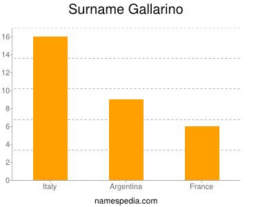 Surname Gallarino