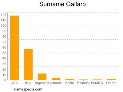 Surname Gallaro