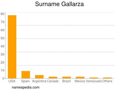 Surname Gallarza