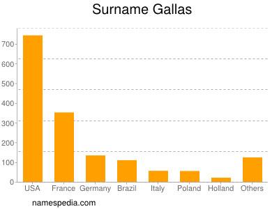 Surname Gallas