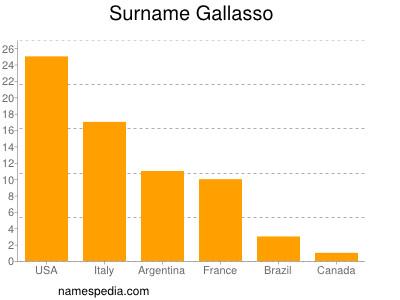 Surname Gallasso