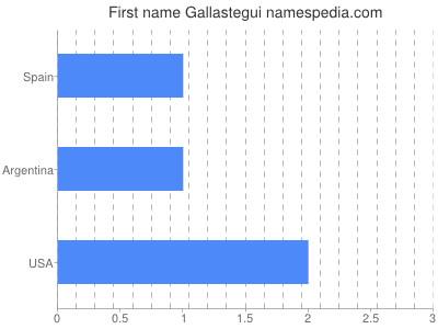 Given name Gallastegui