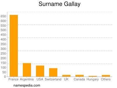 Surname Gallay