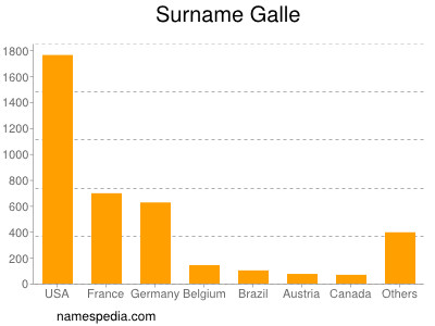 Surname Galle