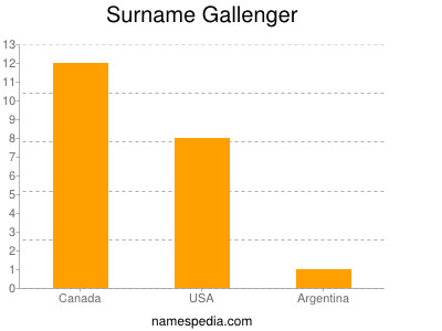 Surname Gallenger