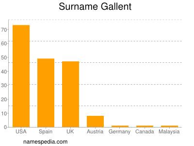 Surname Gallent