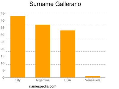 Surname Gallerano