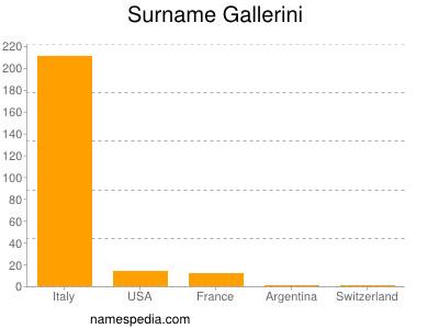 Surname Gallerini