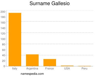 Surname Gallesio