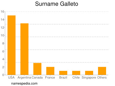 Surname Galleto