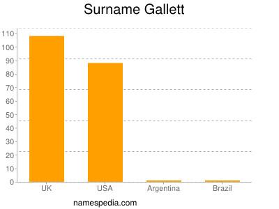 Surname Gallett