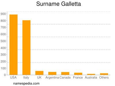 Surname Galletta