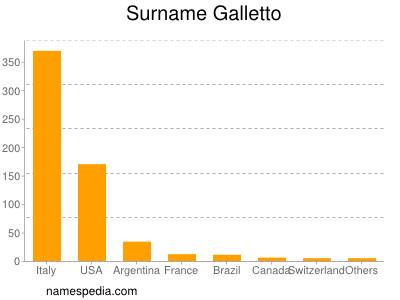 Surname Galletto