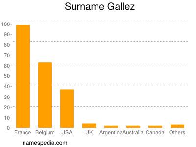 Surname Gallez