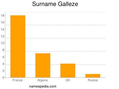 Surname Galleze