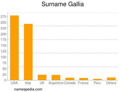 Surname Gallia