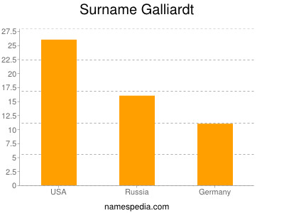 Surname Galliardt