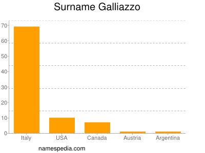 Surname Galliazzo
