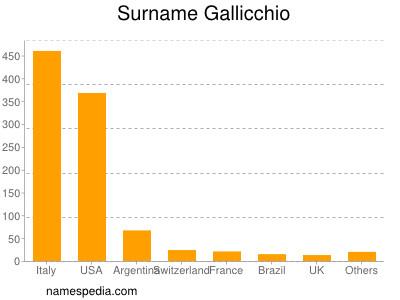 Surname Gallicchio
