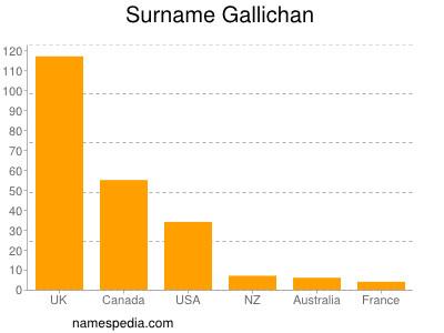 Surname Gallichan