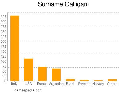 Surname Galligani
