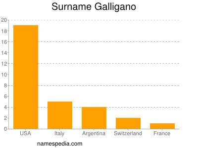 Surname Galligano