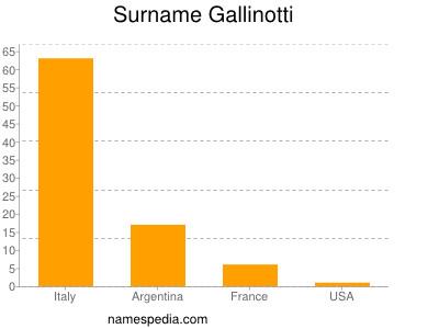 Surname Gallinotti