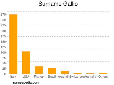 Surname Gallio