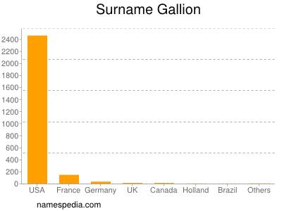 Surname Gallion