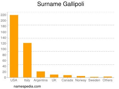 Surname Gallipoli