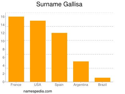 Surname Gallisa
