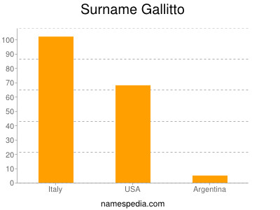 Surname Gallitto