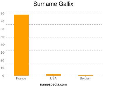 Surname Gallix