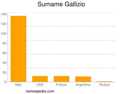 Surname Gallizio