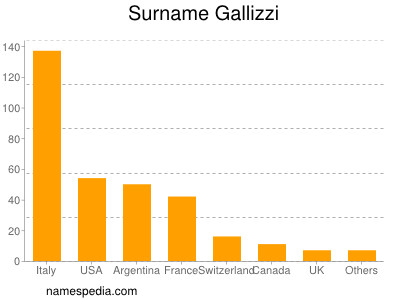 Surname Gallizzi
