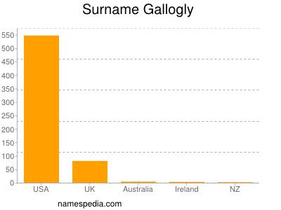 Surname Gallogly
