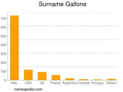 Surname Gallone
