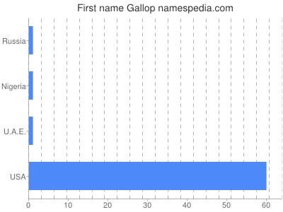 Given name Gallop