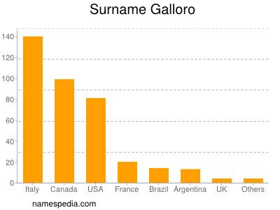 Surname Galloro