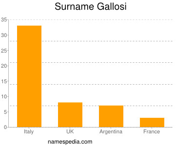 Surname Gallosi