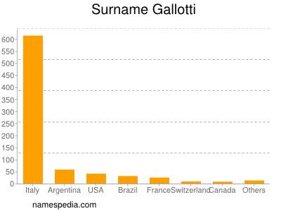 Surname Gallotti