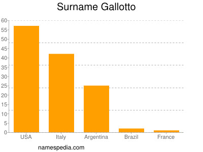 Surname Gallotto