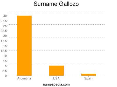 Surname Gallozo