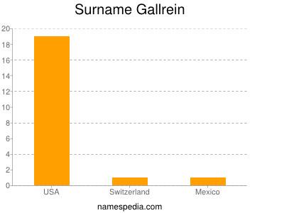 Surname Gallrein