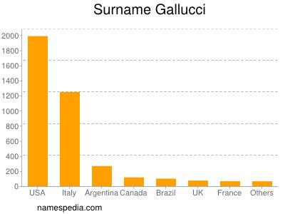 Surname Gallucci