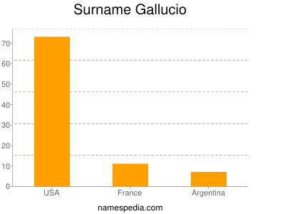 Surname Gallucio