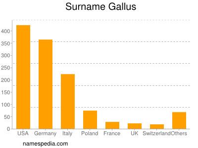 Surname Gallus