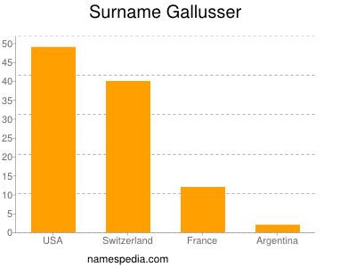 Surname Gallusser